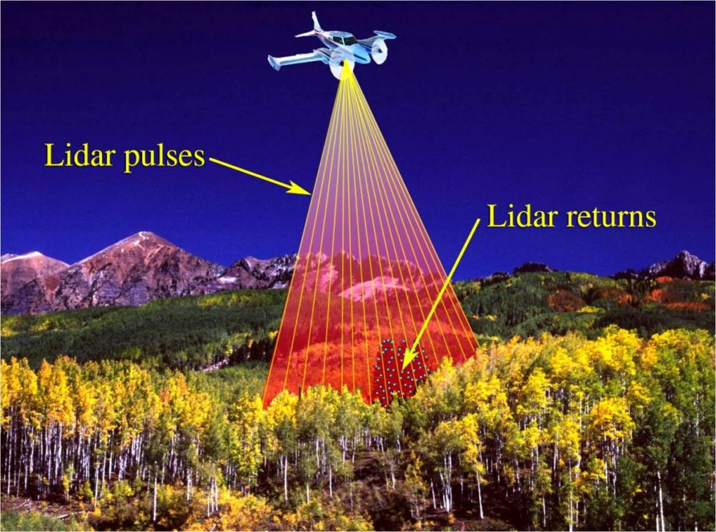 Light detection and ranging (LIDAR) used by driverless cars