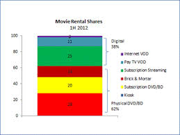 2012 Video rental market share